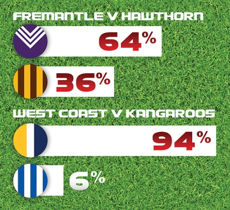 • We're just two games away from a West Coast-Fremantle Grand Final, but both teams will have to win their preliminary finals this weekend to make it happen. Images supplied | WCE and F.